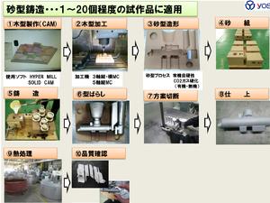砂型鋳造(試作) - 吉田工業 株...